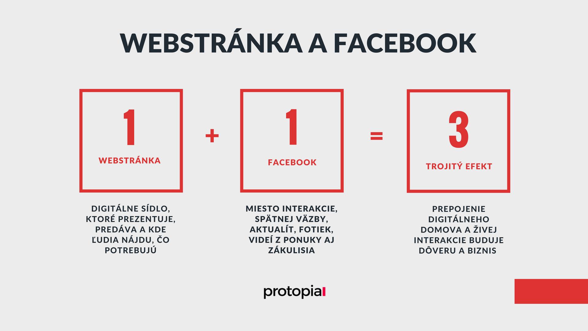Protopia.sk - webstránka a facebook