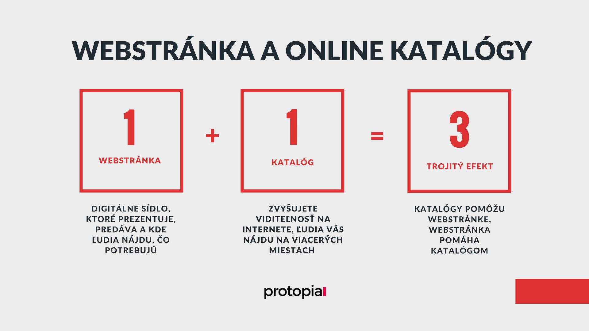 Protopia.sk - Som na Facebooku. Načo mi je webstránka? Online katalógy